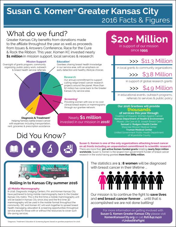 2016-komenkc-infographic-final